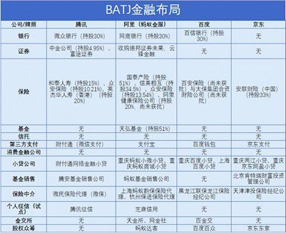 图1:BATJ金融布局梳理,界面新闻根据公开资料和新金融琅琊榜梳理