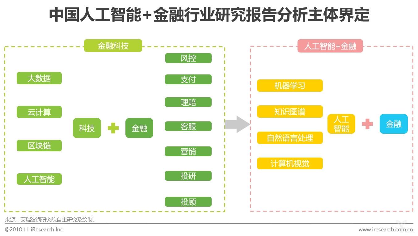 图一中国人工智能+金融行业研究报告分析主体界定.jpg