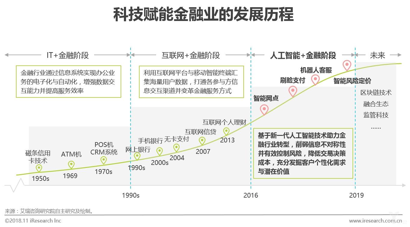 图二科技赋能金融业的发展历程.jpg