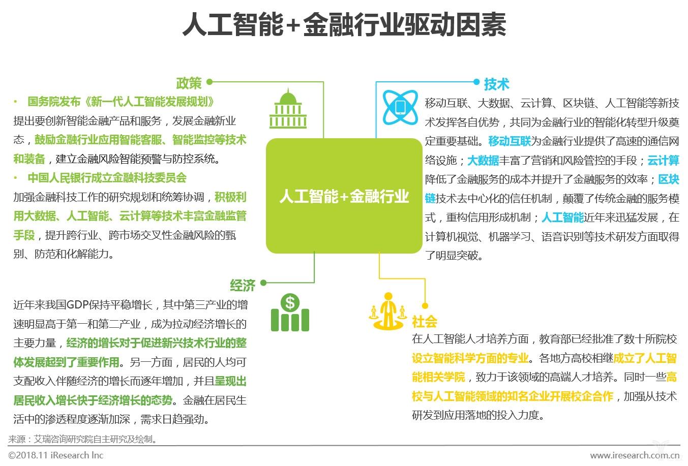 图三人工智能+金融行业驱动因素.jpg