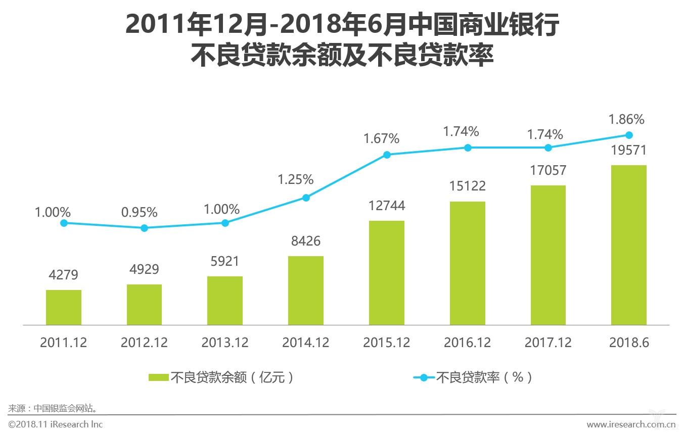 图四中国商业银行不良贷款余额及不良贷款率.jpg