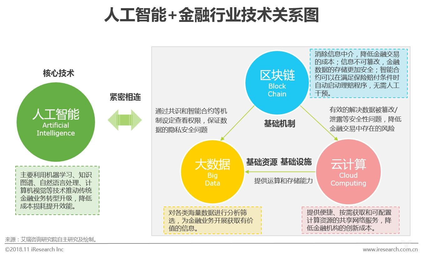 图五人工智能+金融行业技术关系图.jpg