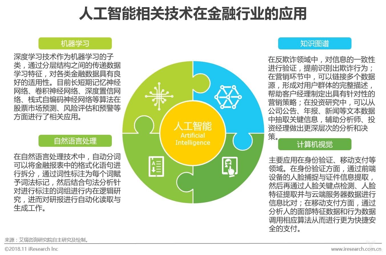 图六人工智能相关技术在金融行业的应用.jpg