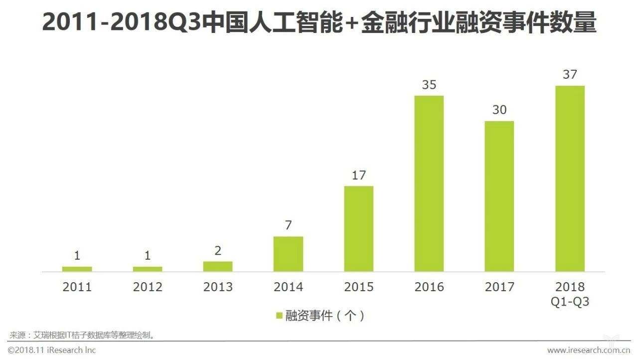图七中国人工智能+金融行业融资事件数量.jpg