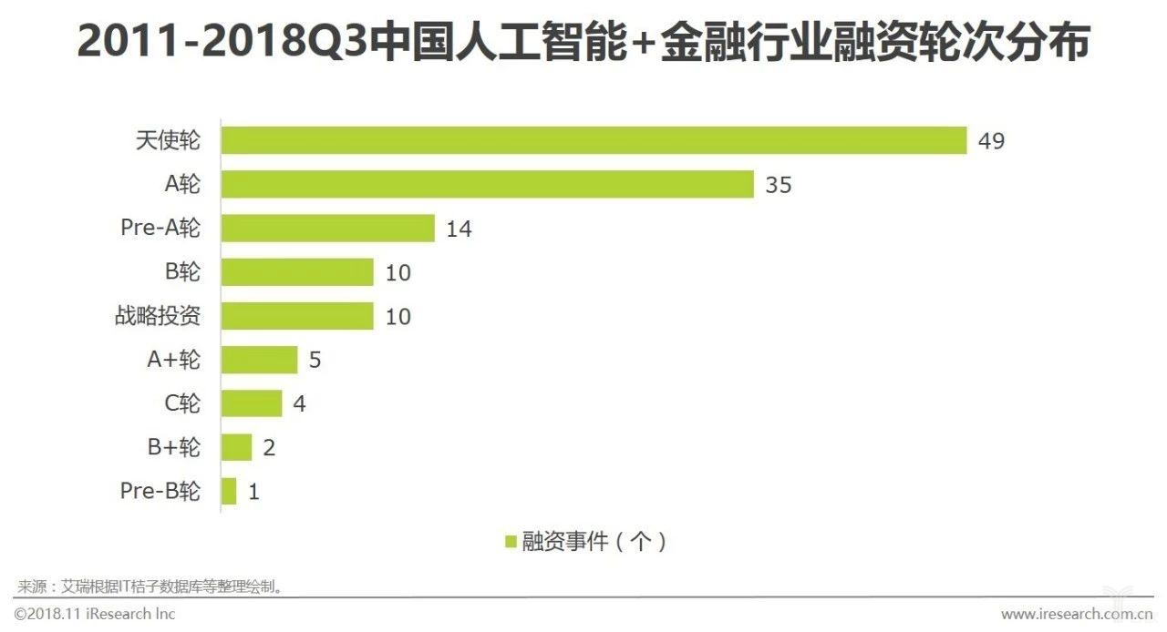 图八中国人工智能+金融行业融资轮次分布.jpg