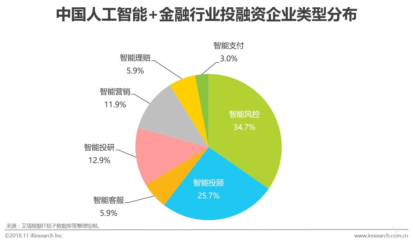 图九中国人工智能+金融行业投融资企业类型分布.jpg