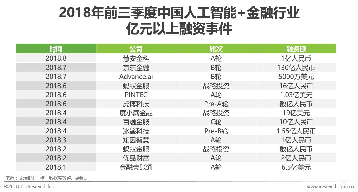 图十2018年前三季度中国人工智能+金融行业亿元以上融资事件.jpg
