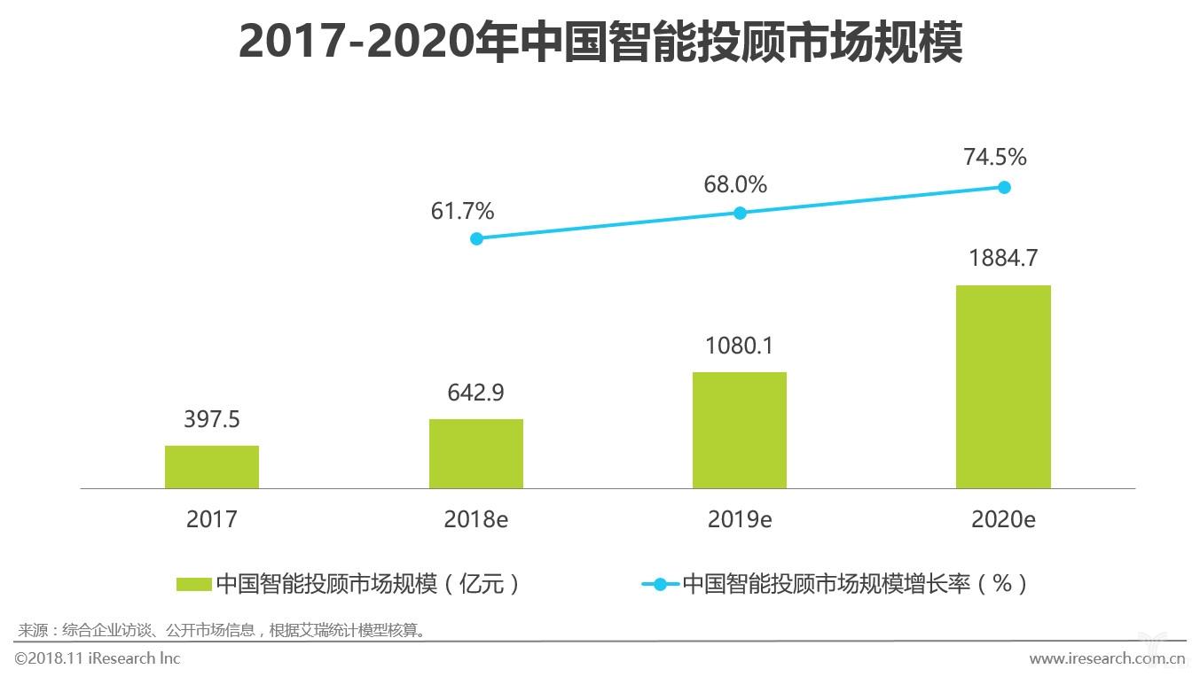 图十三 2017-2020年中国智能投顾市场规模.jpg
