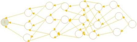 区块链: 为什么dag会成为第三代区块链的前沿技术?