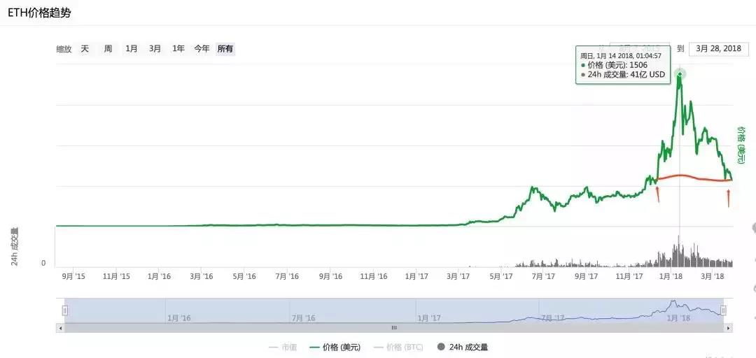 同期,ETH赖以生存的交易量,走势也和价格走势很相近。交易量从高峰时间的127万/天下降到了58万/天。