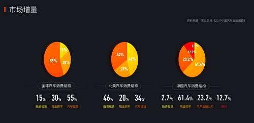 但大白汽车的这种融资租赁模式,在中国占比不足5%。如果中国经济发展一直向发达国家靠拢的话,消费者的消费习惯也会向北美等市场靠拢。这是一次潜在的增量机会。