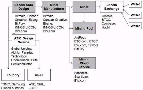 比特币挖矿产业路径图