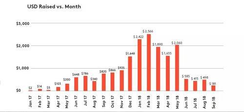 你知道今年前三季加密世界和区块链融资市场发生了什么?
