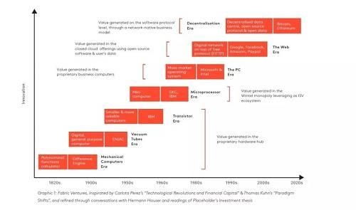 技术推动历史变革进程