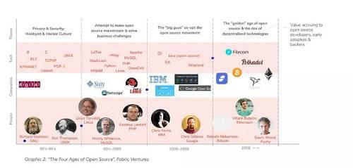 开源运动的四个阶段