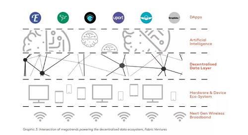 推动去中心数据生态的技术趋势融合