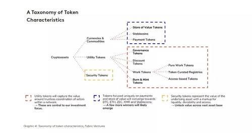 代币类型与分类