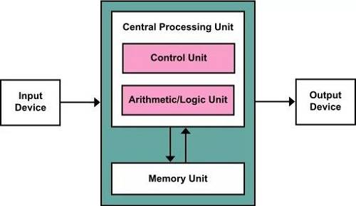 冯·诺依曼架构,这是计算机的基本原理;Image Credit: http://en.wikipedia.org/wiki/Von_Neumann_architecture