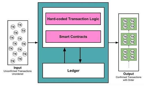 用计算机体系结构的视角去看待区块链,其本身也是一个冯·诺伊曼架构