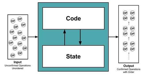 区块链本质上的计算模型