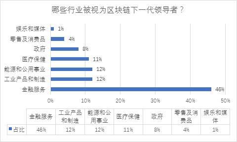 (资料来源:普华永道2018年全球区块链调研)