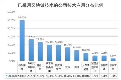 (数据来源:普华永道《2018中国区块链(非金融)应用市场调查报告》)