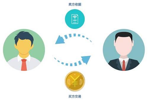 比特币的出现,初衷就是为了解决中心化这一问题,取代传统的模式。