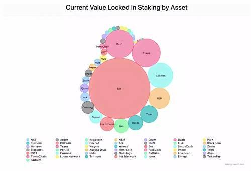 在 Stake 模式中,存在持币人(token holder)、节点(validators)、委托(delegation)、质押(staking)、质押人 / 投票人(staker)、奖励(reward)几个共同的关键概念。