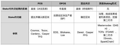 由上图可以看出,Cosmos 是 Pure PoS (纯 PoS)的代表项目之一,在 Pure PoS 中,Stake 直接影响共识,也直接发放区块奖励;而在 DPoS 网络中,token 通过投票给超级节点才能间接参与网络共识,但不参与奖励分配,可见 EOS、Bitshares、Lisk。