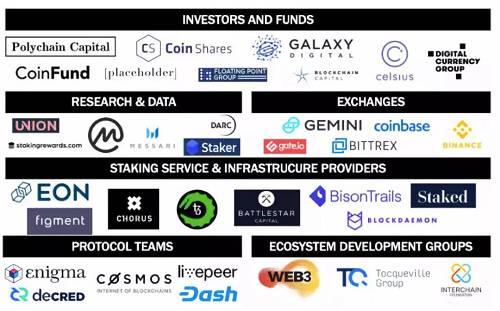 今年 3 月 29 日,一则 Coinbase Custody 宣布开始向机构客户提供 Staking 服务的消息惹人注意,Tezos 作为其服务的第一个项目,应声上涨。