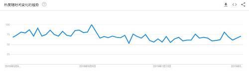 注:从Goole Trends的数据来看,过去一年时间里IPFS的搜索指数依旧很高,且中国地区占据了绝大部分的份额