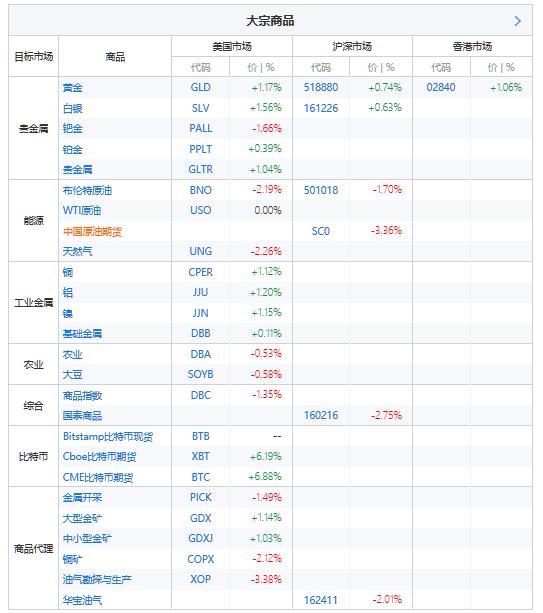 ETF精选——大宗商品类,按照投资的目标市场(即资产实际暴露的市场),及基金产品所处的交易市场两个维度进行分类。(来源:新浪财经)