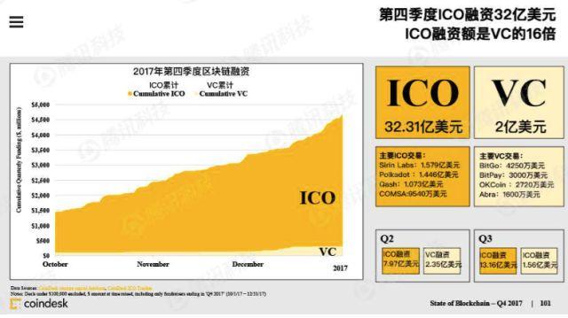 还原区块链真实面貌:币价疯长、ICO大爆炸,技术应用进展缓慢