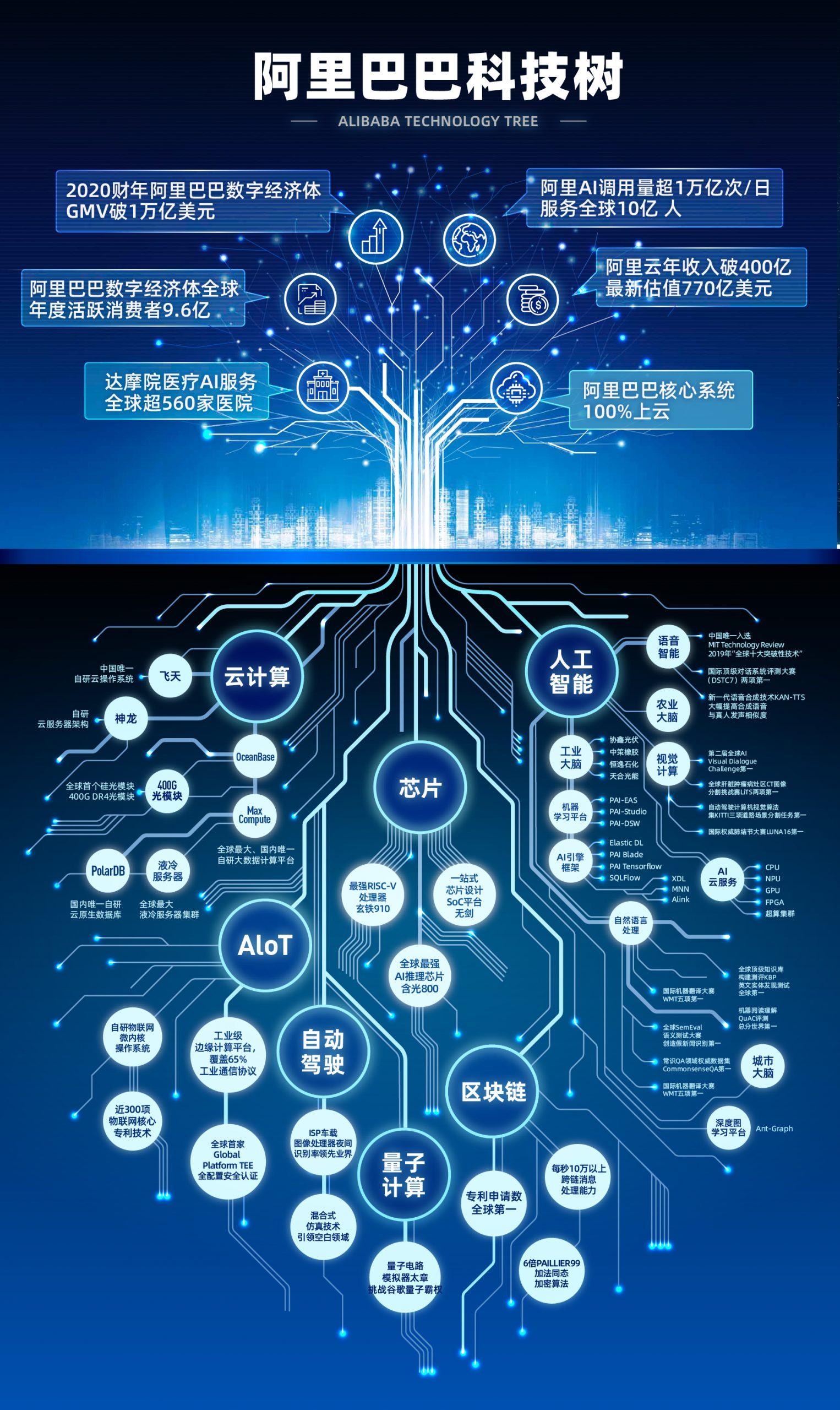 阿里财报超预期:高科技板块崛起,云收入破400亿!