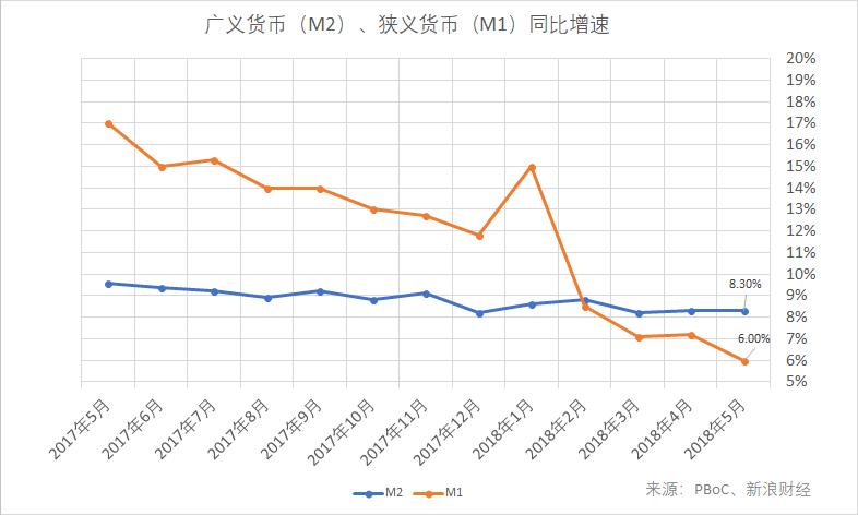 广义货币(M2)、狭义货币(M1)同比增速(图片来源:新浪财经)