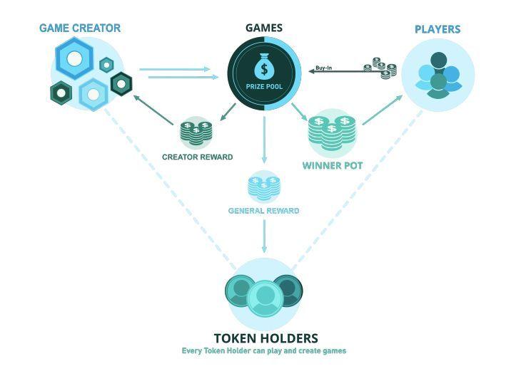 《头号玩家》火了,电竞游戏+区块链的路在何方?
