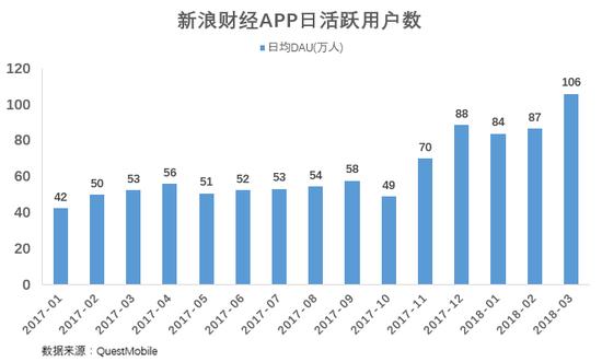 一季度市场剧烈震荡,国内外影响市场的大事层出不穷,新浪财经APP日活跃用户数(DAU)在3月份超过100万,创历史新高。(图片来源:QuestMobile)