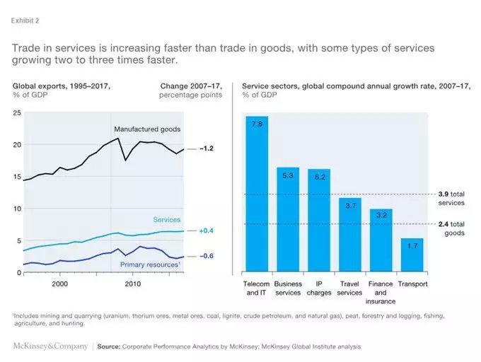 走出去智库:贸易战打错了方向 全球化趋势的五大改变