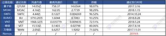 注:币价实时变动,上图选取9月10日晚间数据,其中跌幅为(最高流通价-现价)/最高流通价
