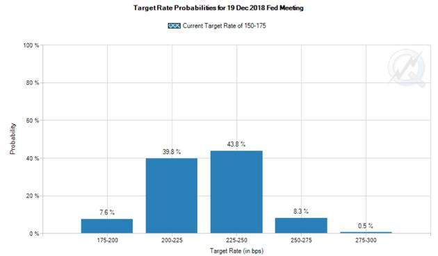截至北京时间15日12:30,由联邦基金利率期货推导的美联储2018年加息次数大于及等于4次的概率为52.6%(来源:CME网站、新浪财经整理)