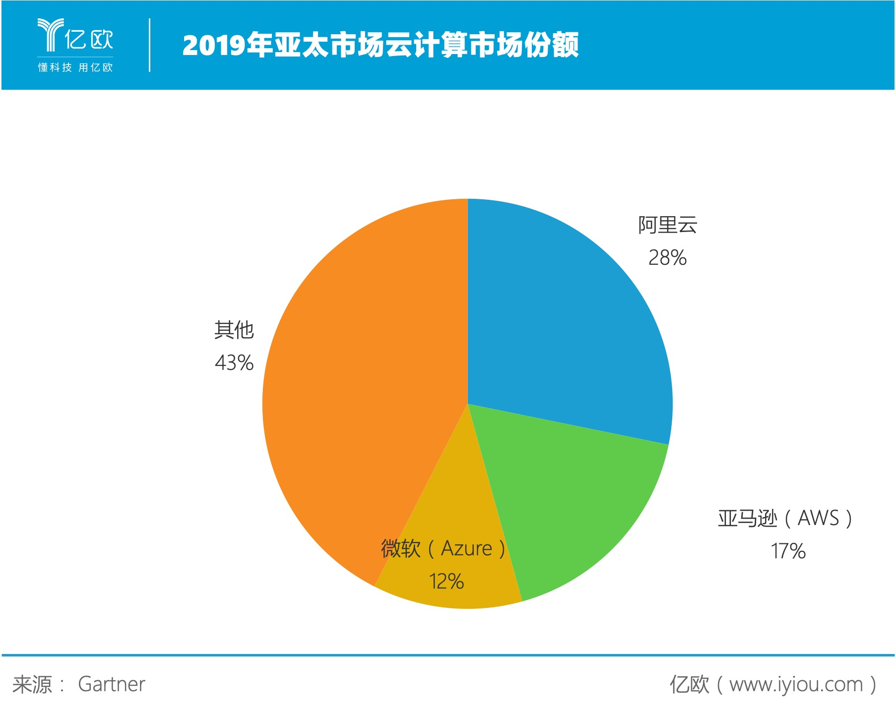 2019年亚太市场云计算市场份额