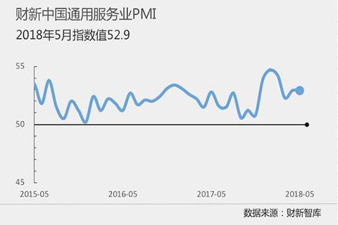 财新中国通用服务业经营活动指数(PMI)(来源:财新智库)