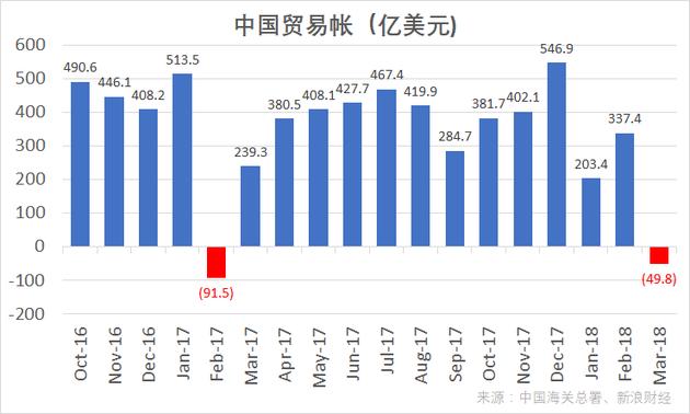 中国贸易帐(单位:亿美元)(图片来源:新浪财经)