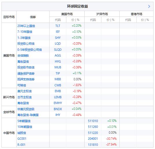 ETF精选——环球固定收益类,主要选取了涵盖美国市场、新兴市场、全球市场,及中国市场的债券类基金作为代理。(来源:新浪财经)