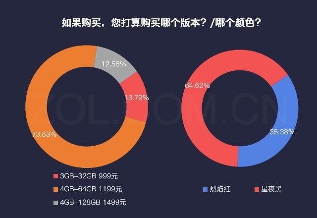 数说Lenovo S5:三大亮点 超四成用户想买