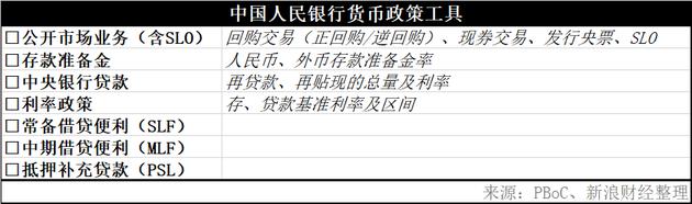 中国人民银行的货币政策工具(图片来源:新浪财经)