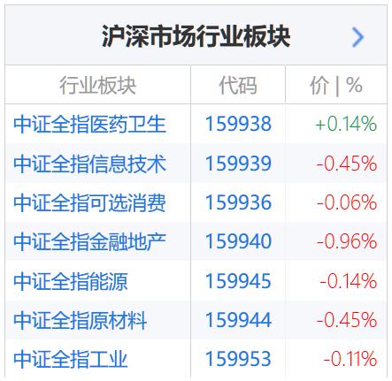 中证一级行业指数基金普遍下跌(图片来源:新浪财经)