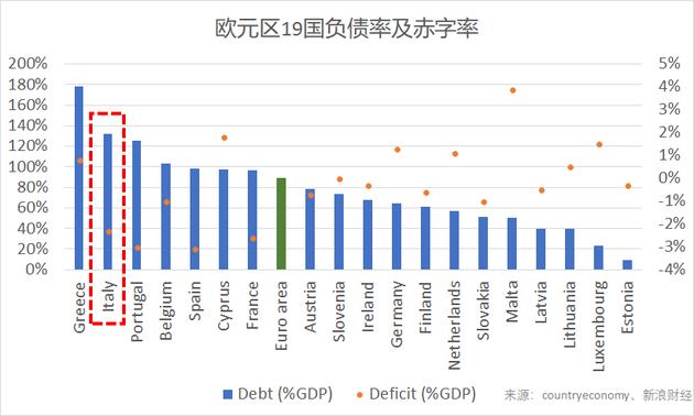 欧元区19国负债率及赤字率(图片来源:新浪财经)