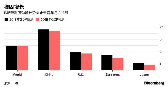 IMF最新《全球经济展望》对2018年、2019年的经济增长预测(图片来源:IMF、彭博)
