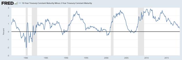 截至4月16日,美国10Y-2Y国债收益率利差收窄至44BP,这是金融危机以来最低读数。(来源:Fred、新浪财经整理)